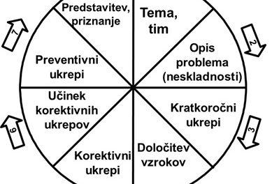METODA 8 D – KAKO UČINKOVITO REŠEVATI PROBLEME!