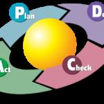 DEMINGOV KROG (PDCA KROG)